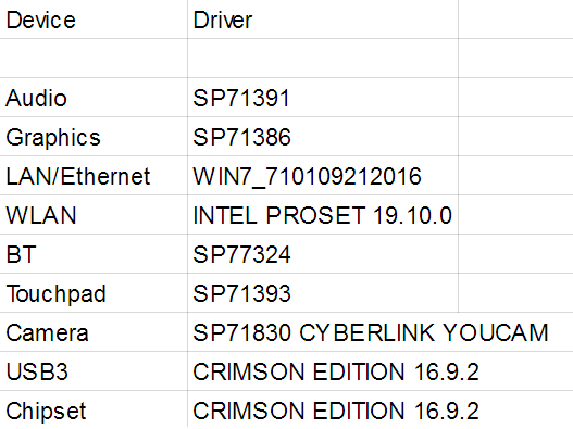 Solved: HP Pavilion 15-ab160nh - No any drivers  - Page 2