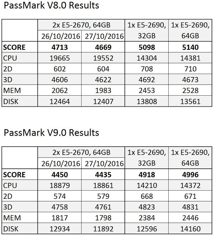 Solved: Z620 - CPU performance is slow - HP Support Community - 5886797