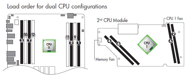 Solved: hp Z620 dual Xeon 942-memory training Error (CODE