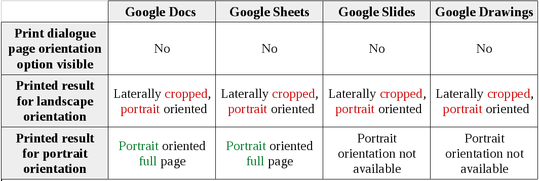 Solved HP Print For Chrome Landscape Format Issue Bug Fix Needed