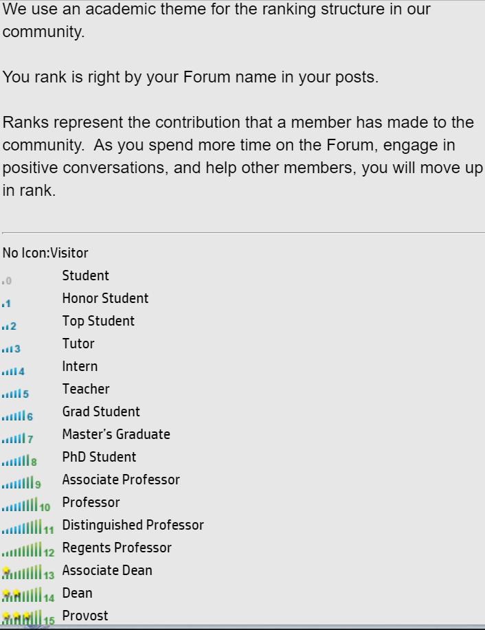 HP Forum Honor rankings.png