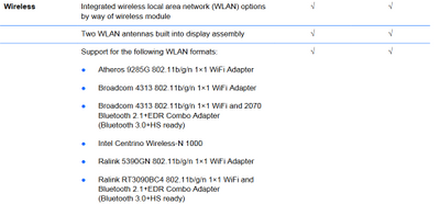 Wireless Adapter disabled (error code 702) on HP Pavilion g4... - HP
