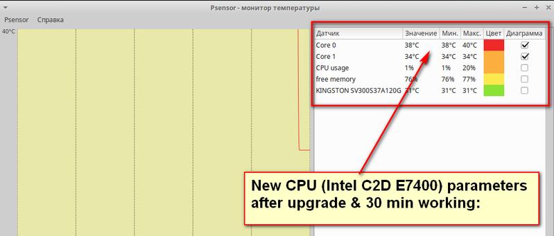 Screenshot 4 (Psensor - Intel C2D_E7400_Parameters_After_Upgrade & 30 Minutes Operating).png