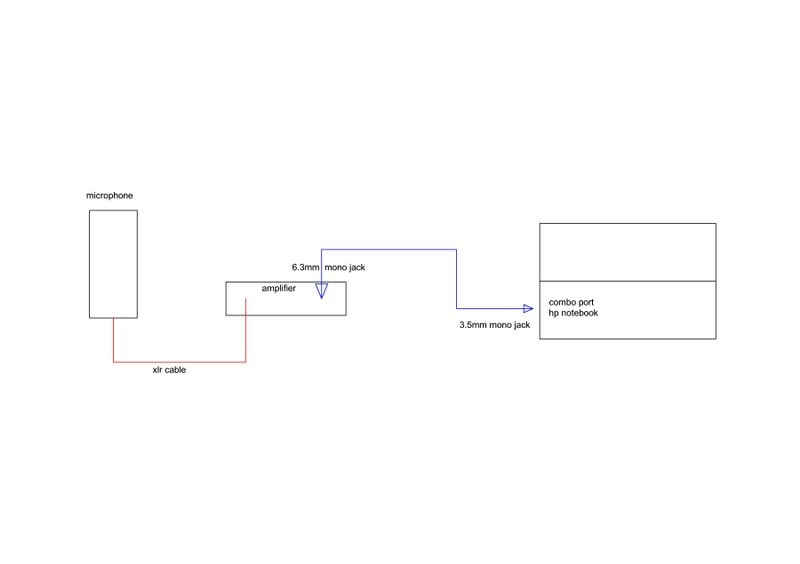 3 5mm jack wiring diagram combo connect an external microphone to the combo port hp support  connect an external microphone to the