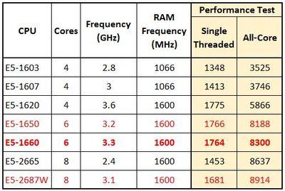 HP Z420 v1 CPU List.JPG