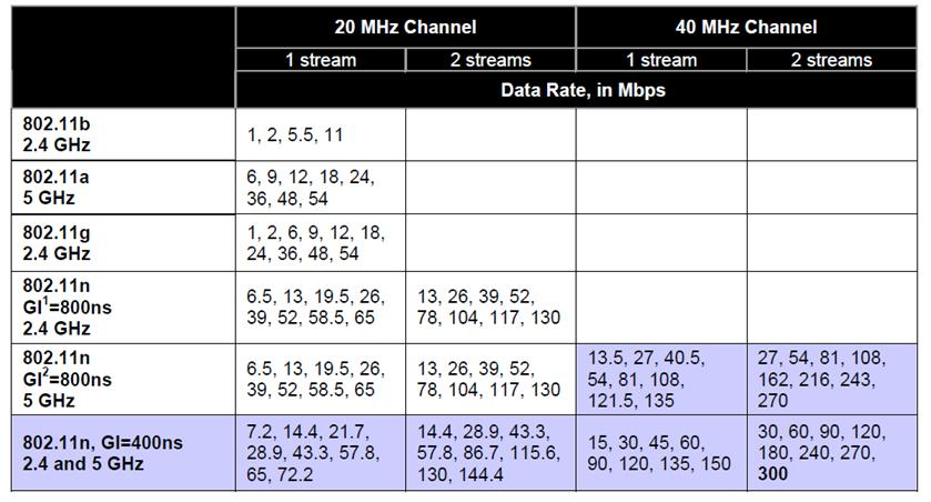 Wireless N Router And Adapter But Only G Speeds Hp