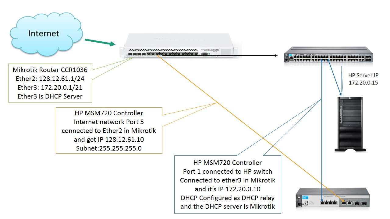 MSM720 Routing Problem - HP Support Community - 4517404