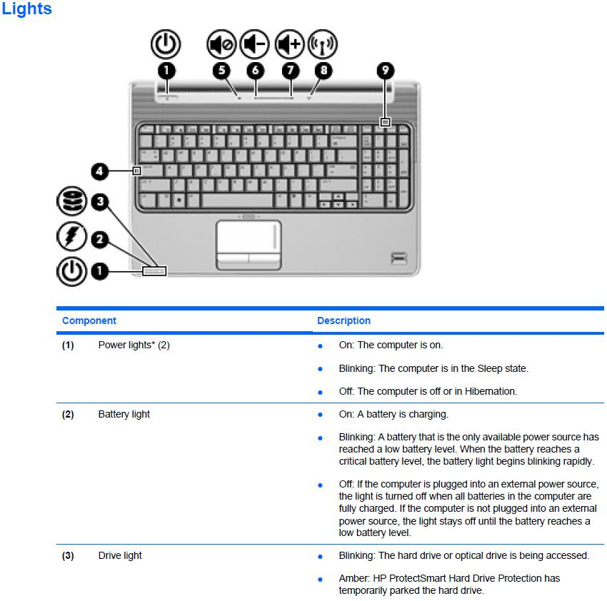 Hp Pavilion Dv6 Light Flashing No Power Eehelp Com
